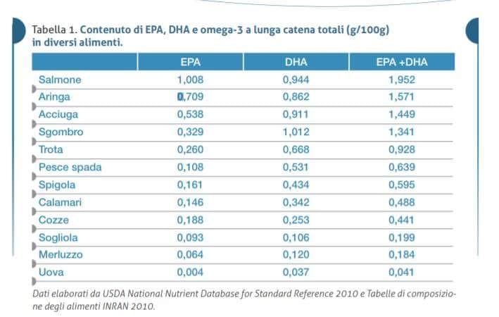 Grassi in gravidanza, la tabella con gli alimenti e le loro concentrazioni di EPA DHA OMEGA3